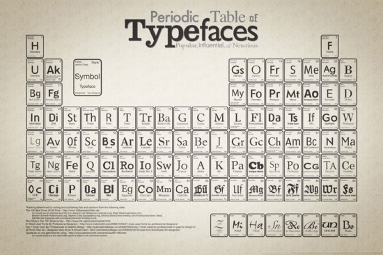 Periodic Table of Type-Faces