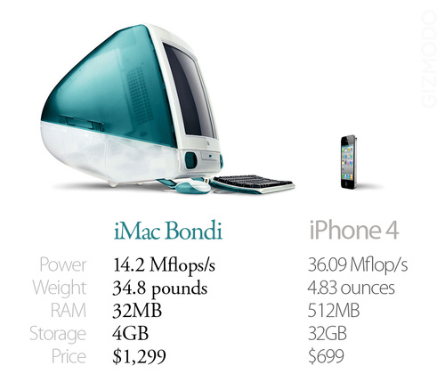 First iMac vs. iPhone 4