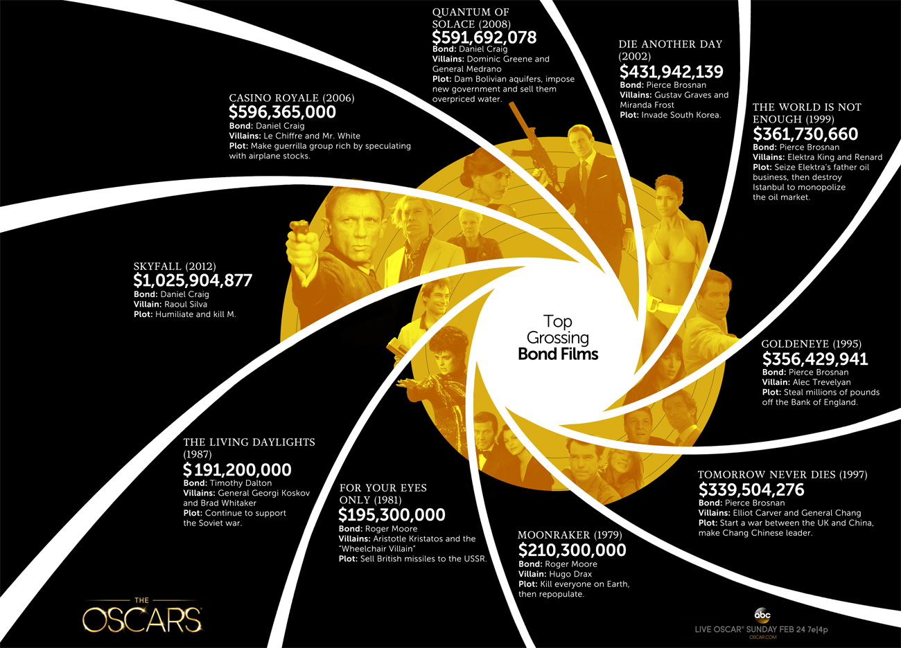 Top Grossing Bond Films | Infographic